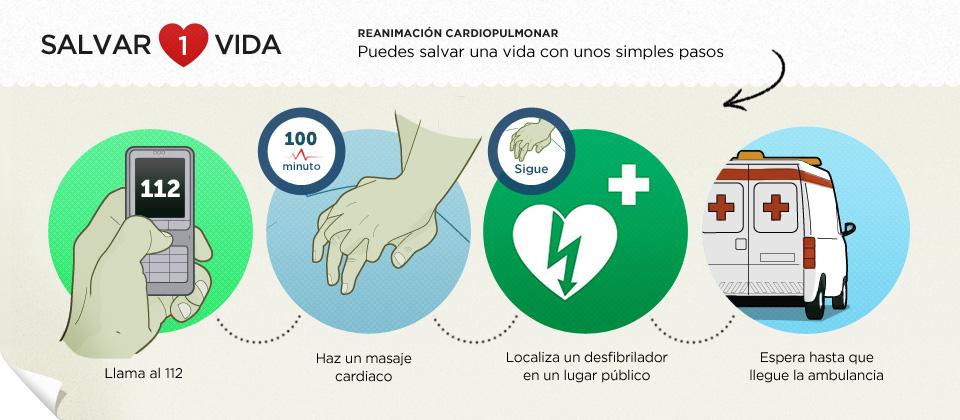 Realizar la RCP dentro de los 3-4 primeros minutos puede aumentar las posibilidades de supervivencia a más del 50%