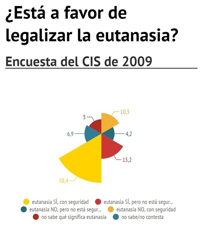 Fuente: http://magnet.xataka.com/en-diez-minutos/eutanasia-donde-se-puede-elegir-morir-en-europa